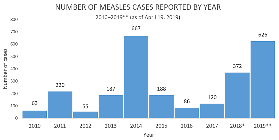 trends-measles-cases